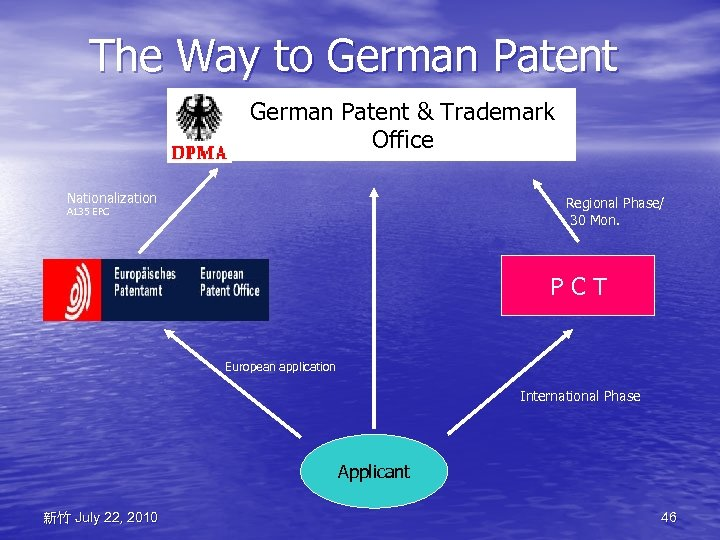 The Way to German Patent & Trademark Office Nationalization Regional Phase/ 30 Mon. A