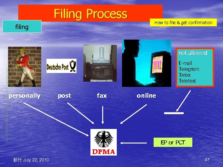 Filing Process filing How to file & get confirmation not allowed E-mail Telegram Telex