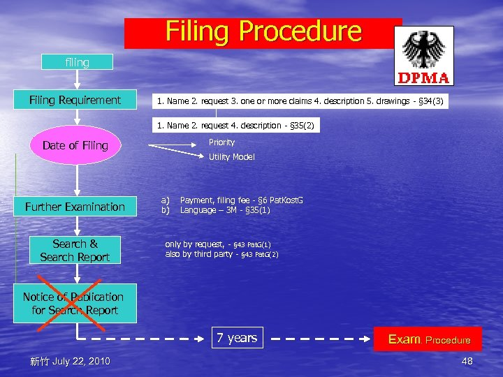 Filing Procedure filing Filing Requirement 1. Name 2. request 3. one or more claims
