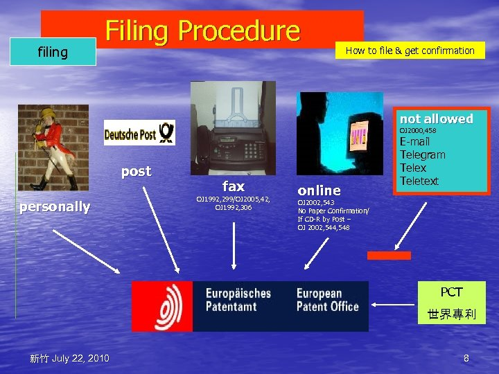 filing Filing Procedure How to file & get confirmation not allowed OJ 2000, 458