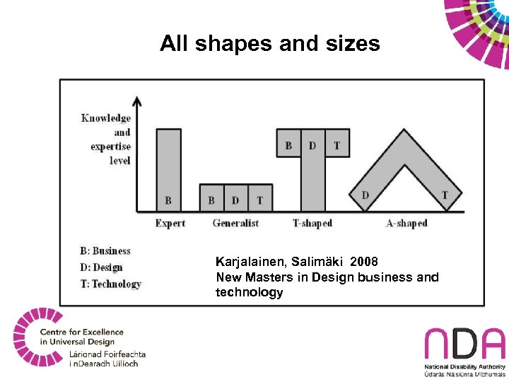 All shapes and sizes Karjalainen, Salimäki 2008 New Masters in Design business and technology