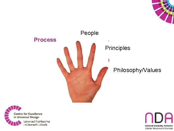 People Process Principles Philosophy/Values