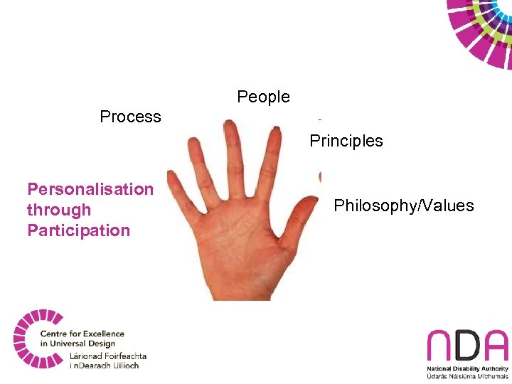 People Process Principles Personalisation through Participation Philosophy/Values