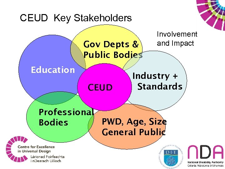 CEUD Stakeholders CEUD Key Stakeholders Gov Depts & Public Bodies Education CEUD Involvement and