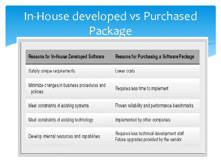 In-House developed vs Purchased Package