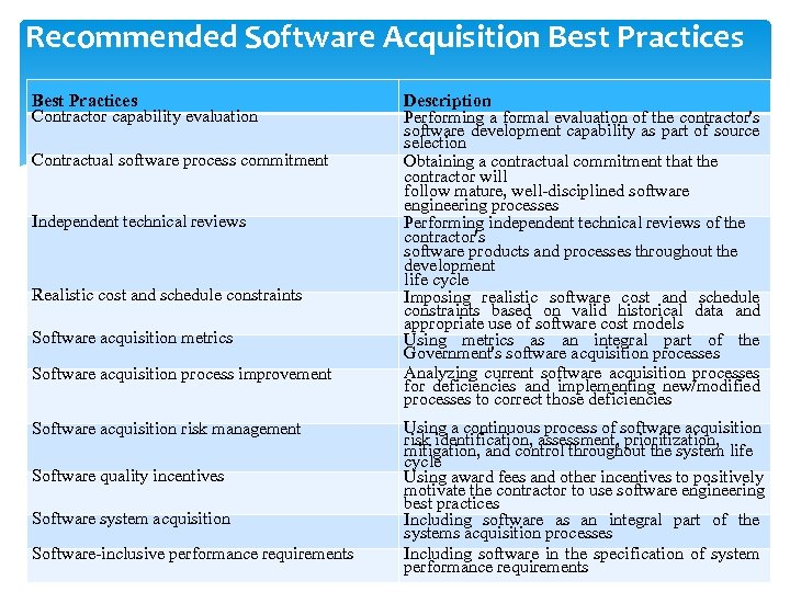 Recommended Software Acquisition Best Practices Contractor capability evaluation Contractual software process commitment Independent technical