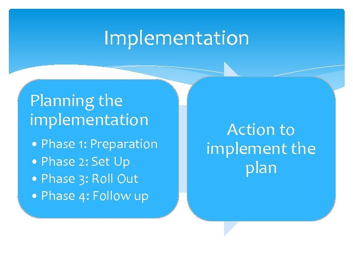 Implementation Planning the implementation • Phase 1: Preparation • Phase 2: Set Up •
