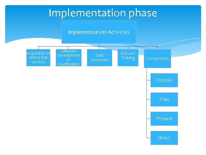 Implementation phase Implementation Activities Acquisition of H/W & S/W services Software Development or modification