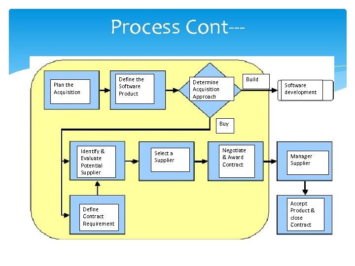 Process Cont--Define the Software Product Plan the Acquisition Build Determine Acquisition Approach Software development