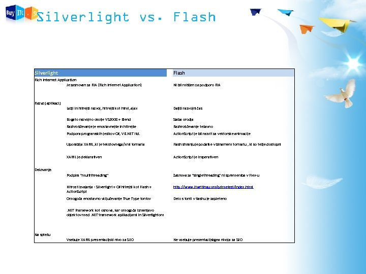 Silverlight vs. Flash Silverlight Flash Ni bil mišljen za podporo RIA Rich Internet Application