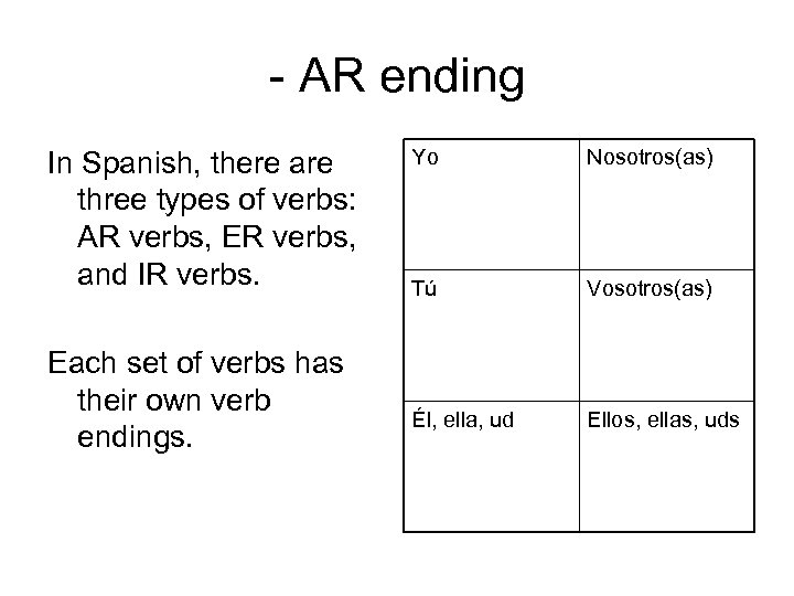 - AR ending In Spanish, there are three types of verbs: AR verbs, ER