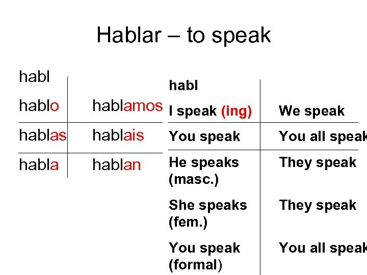 Hablar – to speak hablo hablamos I speak (ing) We speak hablas hablais You
