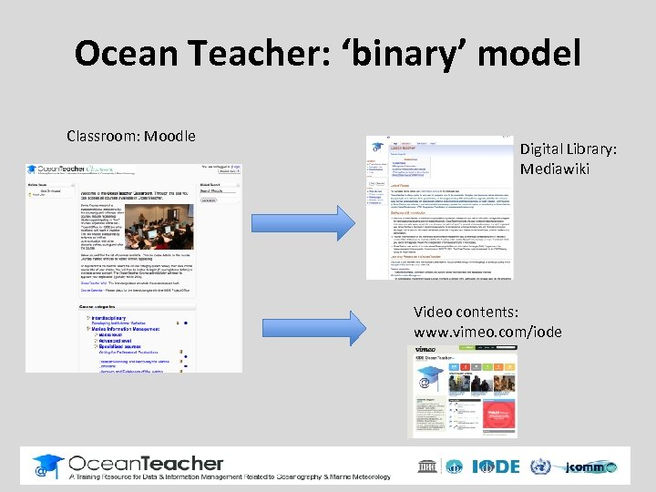 Ocean Teacher: 'binary' model Classroom: Moodle Digital Library: Mediawiki Video contents: www. vimeo. com/iode