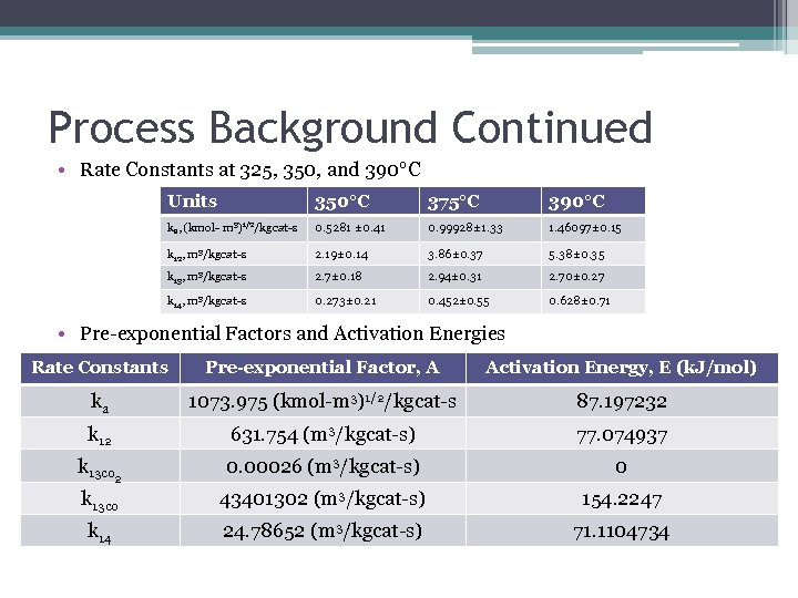 Process Background Continued • Rate Constants at 325, 350, and 390°C Units 350°C 375°C