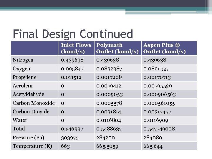 Final Design Continued Inlet Flows Polymath Aspen Plus ® (kmol/s) Outlet (kmol/s) Nitrogen 0.