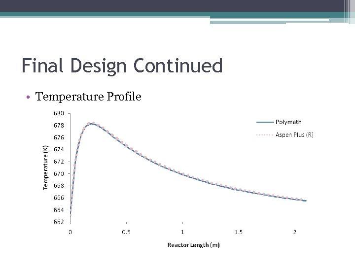 Final Design Continued • Temperature Profile