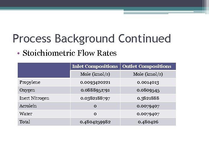 Process Background Continued • Stoichiometric Flow Rates Inlet Compositions Outlet Compositions Mole (kmol/s) Propylene