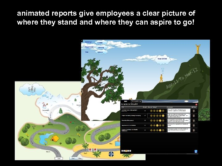 animated reports give employees a clear picture of where they stand where they can