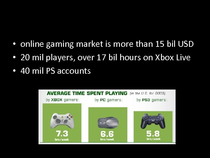 • online gaming market is more than 15 bil USD • 20 mil