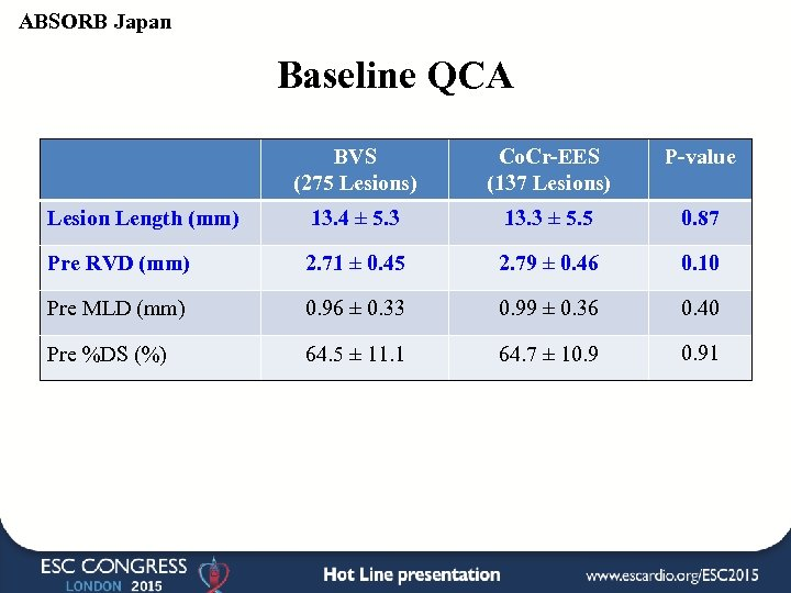 ABSORB Japan Baseline QCA BVS (275 Lesions) Co. Cr-EES (137 Lesions) P-value Lesion Length