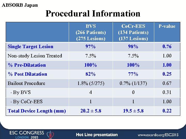 ABSORB Japan Procedural Information BVS (266 Patients) (275 Lesions) Co. Cr-EES (134 Patients) (137