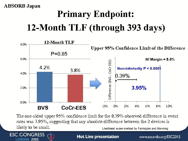 ABSORB Japan Primary Endpoint: 12 -Month TLF (through 393 days) 8. 0% 12 -Month