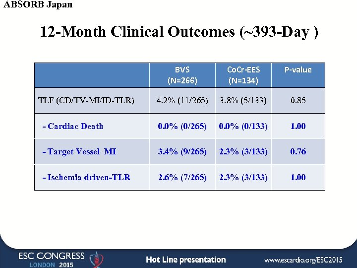 ABSORB Japan 12 -Month Clinical Outcomes (~393 -Day ) BVS (N=266) Co. Cr-EES (N=134)