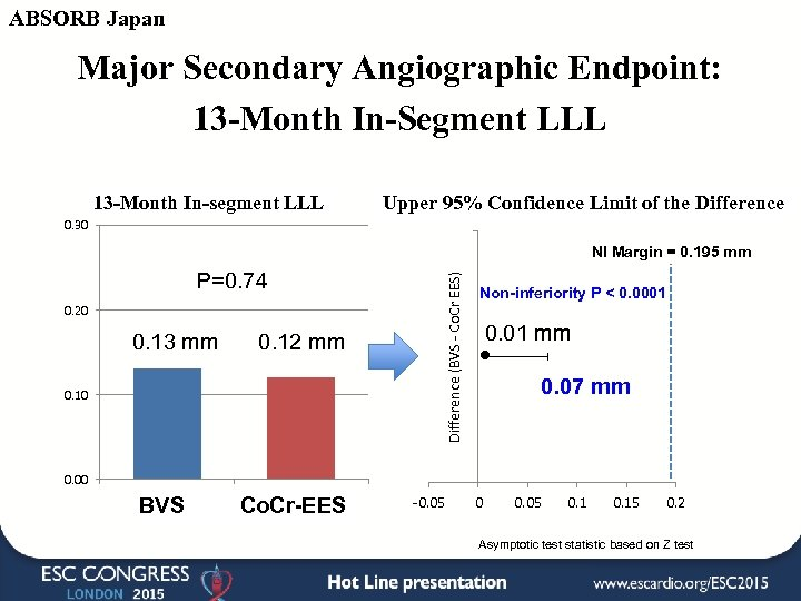 ABSORB Japan Major Secondary Angiographic Endpoint: 13 -Month In-Segment LLL 13 -Month In-segment LLL