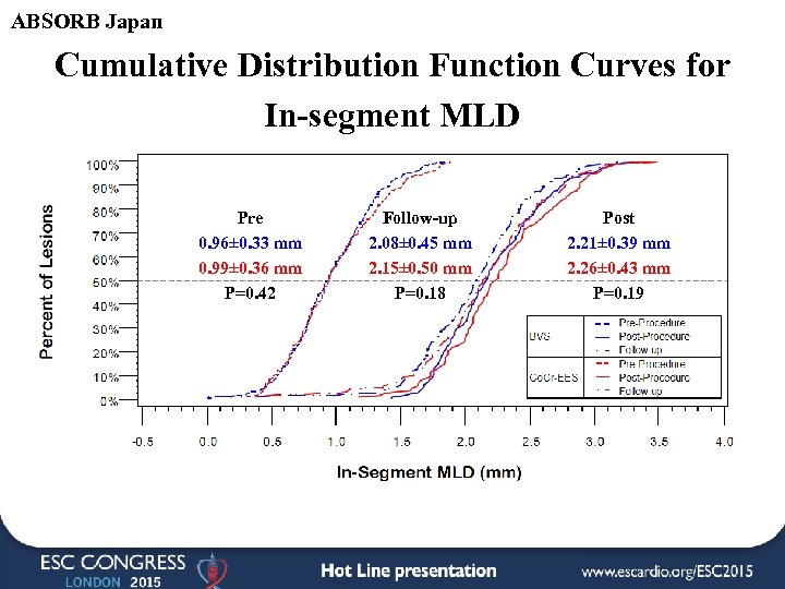 ABSORB Japan Cumulative Distribution Function Curves for In-segment MLD Pre 0. 96± 0. 33