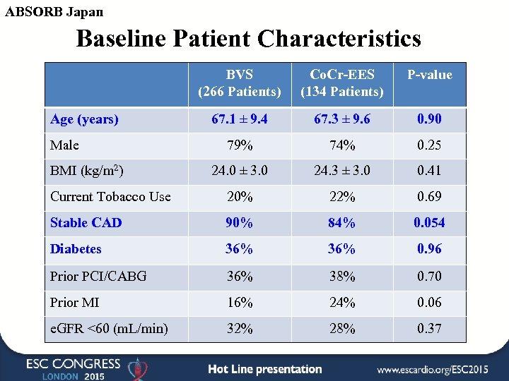 ABSORB Japan Baseline Patient Characteristics BVS (266 Patients) Co. Cr-EES (134 Patients) P-value 67.