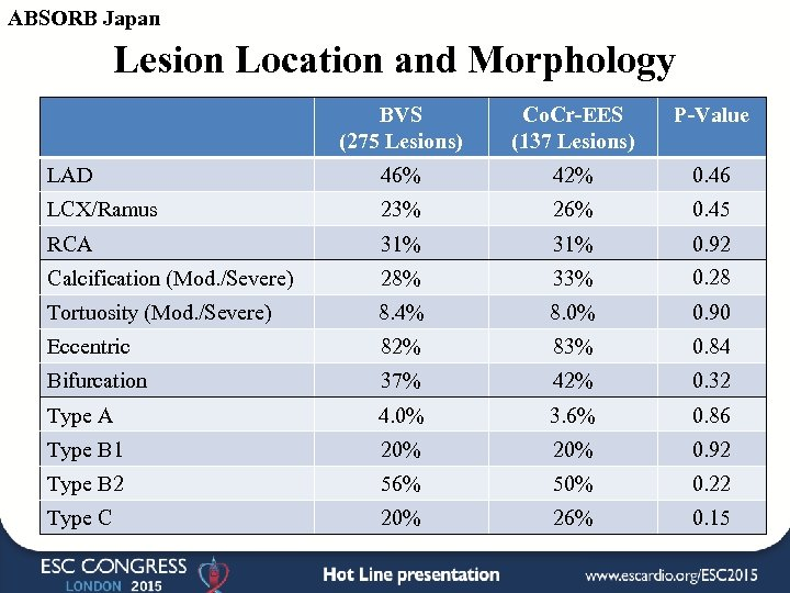 ABSORB Japan Lesion Location and Morphology BVS (275 Lesions) Co. Cr-EES (137 Lesions) P-Value