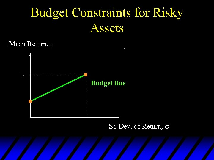 Budget Constraints for Risky Assets Mean Return, Budget line St. Dev. of Return,