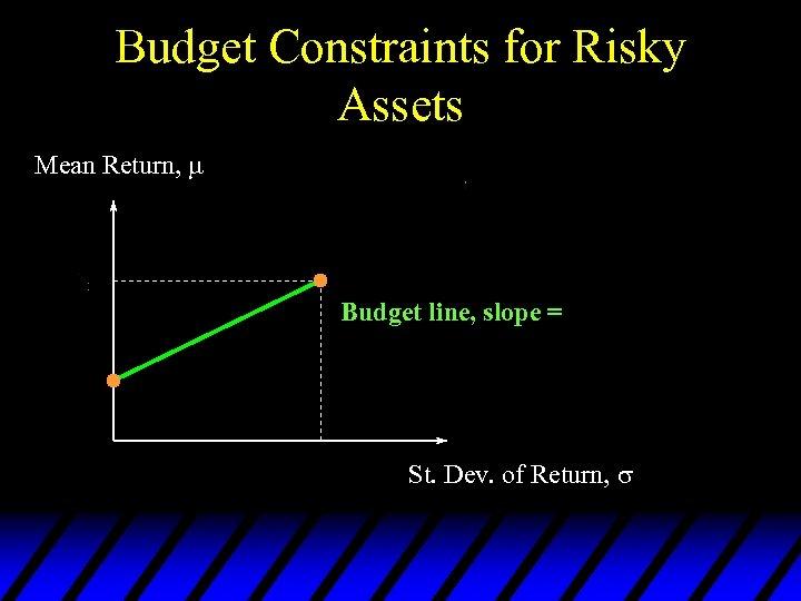 Budget Constraints for Risky Assets Mean Return, Budget line, slope = St. Dev. of
