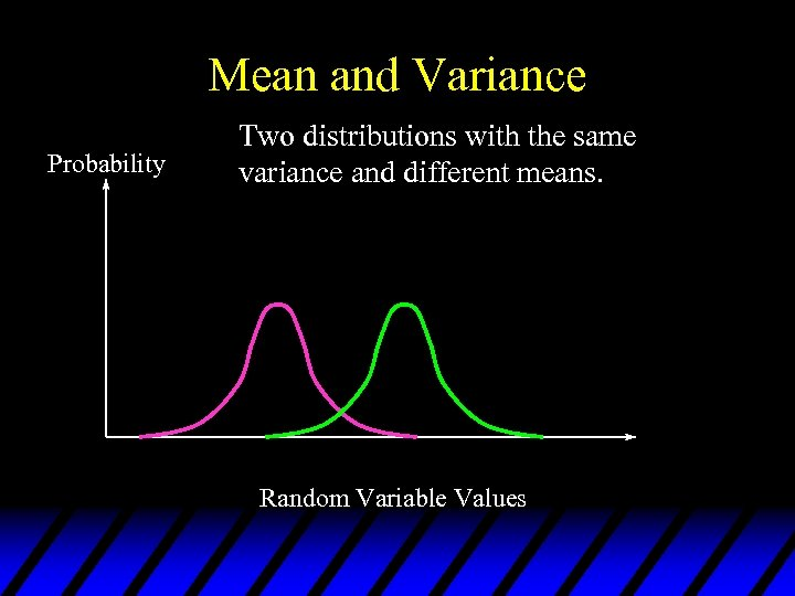 Mean and Variance Probability Two distributions with the same variance and different means. Random