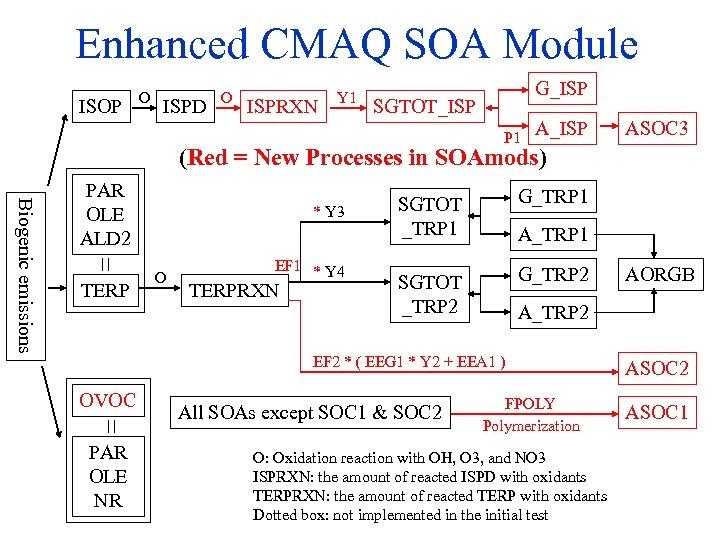 Enhanced CMAQ SOA Module ISOP O ISPD O ISPRXN Y 1 G_ISP SGTOT_ISP P