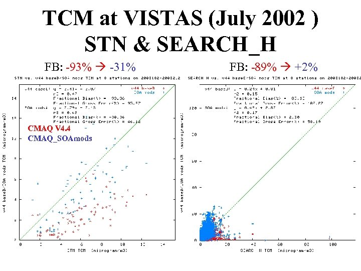 TCM at VISTAS (July 2002 ) STN & SEARCH_H FB: -93% -31% CMAQ V