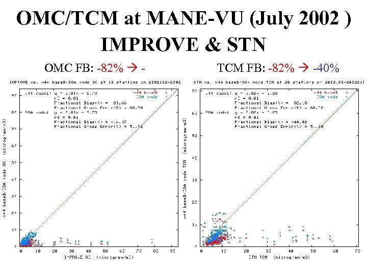 OMC/TCM at MANE-VU (July 2002 ) IMPROVE & STN OMC FB: -82% 14% TCM