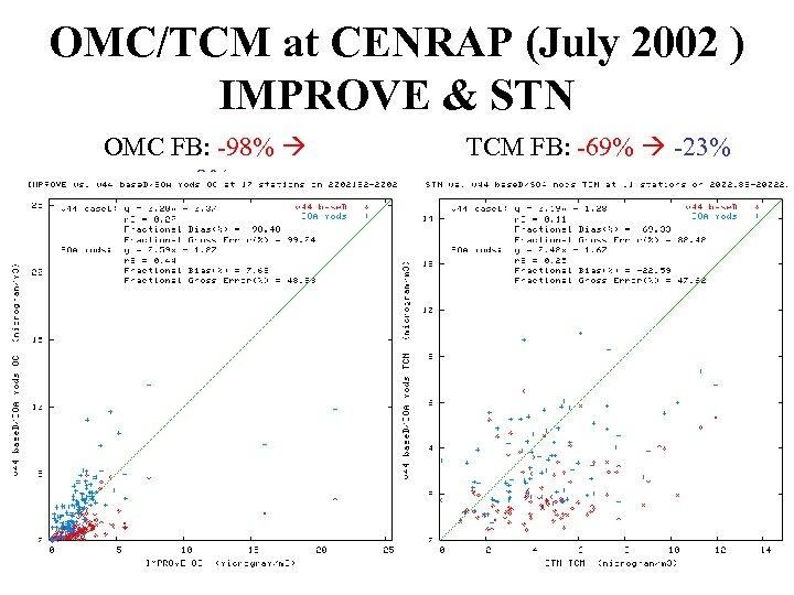 OMC/TCM at CENRAP (July 2002 ) IMPROVE & STN OMC FB: -98% +8% TCM