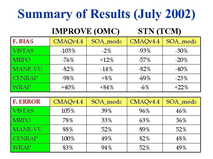 Summary of Results (July 2002) IMPROVE (OMC) STN (TCM) F. BIAS CMAQv 4. 4