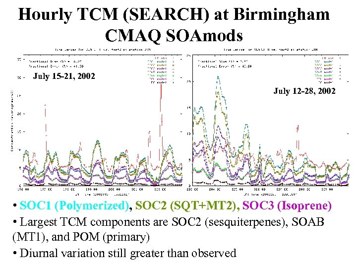 Hourly TCM (SEARCH) at Birmingham CMAQ SOAmods July 15 -21, 2002 July 12 -28,
