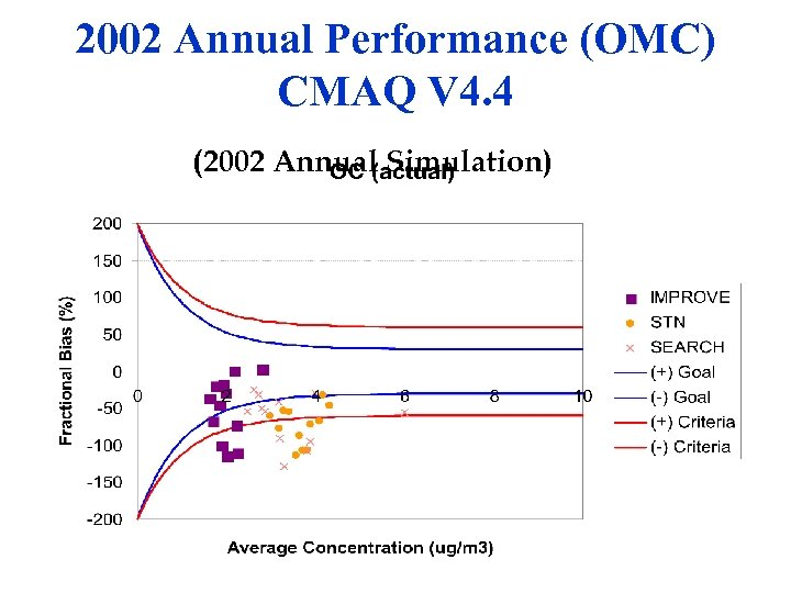 2002 Annual Performance (OMC) CMAQ V 4. 4 (2002 Annual Simulation)