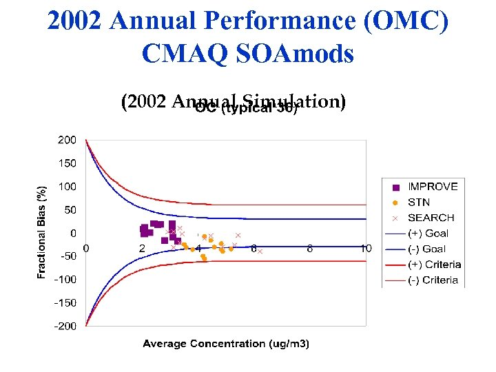 2002 Annual Performance (OMC) CMAQ SOAmods (2002 Annual Simulation)