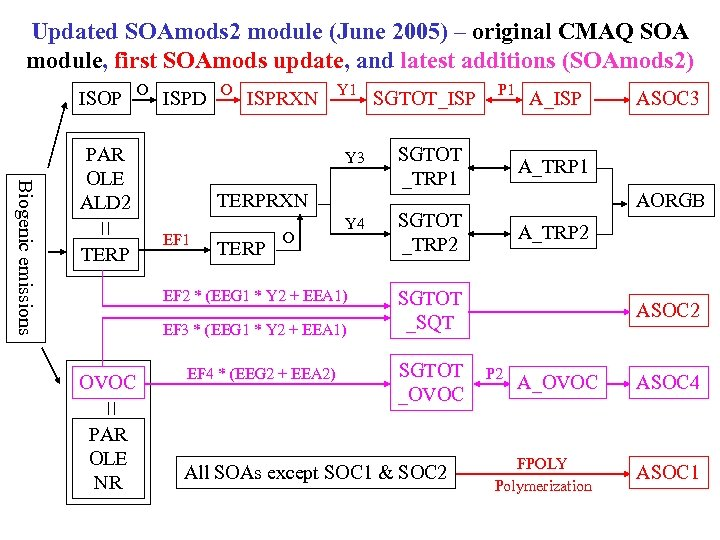 Updated SOAmods 2 module (June 2005) – original CMAQ SOA module, first SOAmods update,