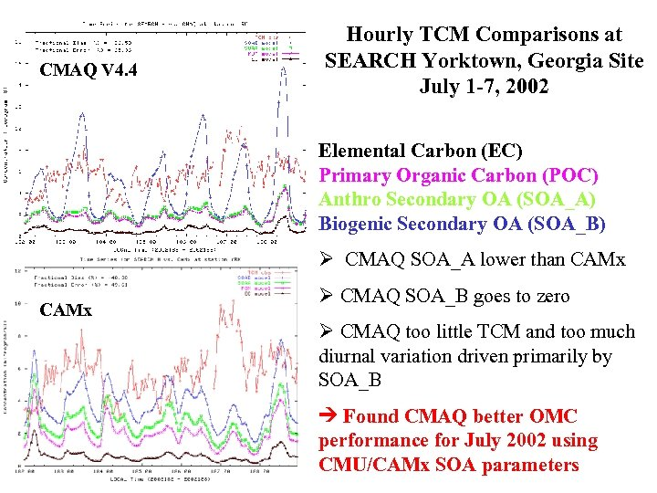 CMAQ V 4. 4 Hourly TCM Comparisons at SEARCH Yorktown, Georgia Site July 1