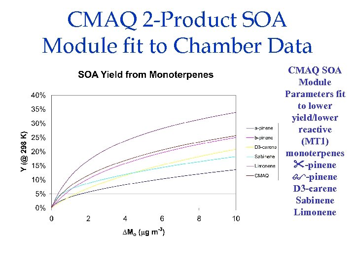 CMAQ 2 -Product SOA Module fit to Chamber Data CMAQ SOA Module Parameters fit