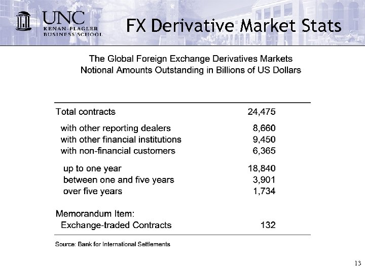 FX Derivative Market Stats 13