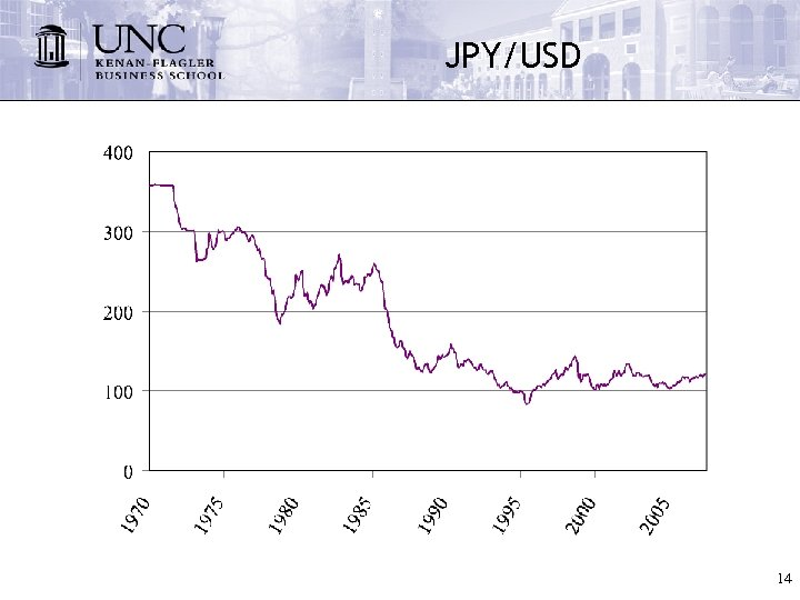 JPY/USD 14
