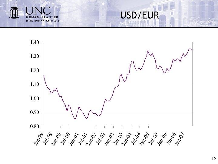 USD/EUR 16