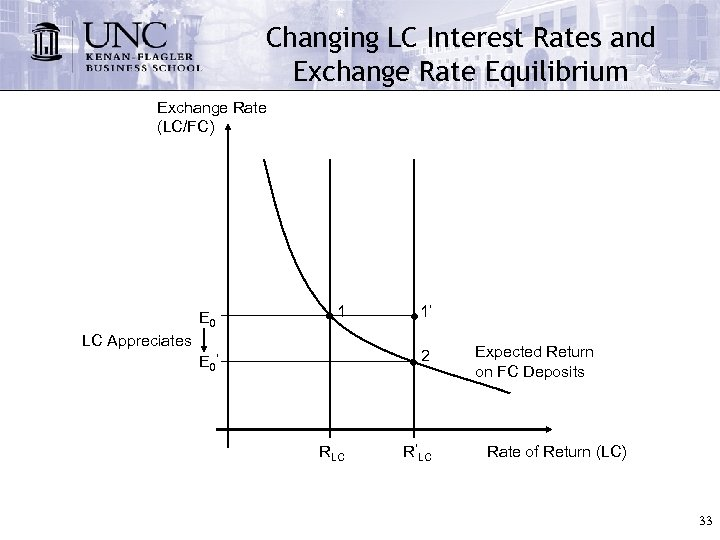 Changing LC Interest Rates and Exchange Rate Equilibrium Exchange Rate (LC/FC) E 0 1