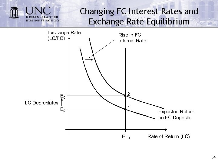 Changing FC Interest Rates and Exchange Rate Equilibrium Exchange Rate (LC/FC) Rise in FC
